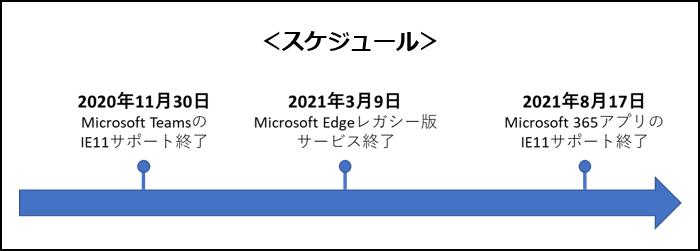 Internet explorer サポート